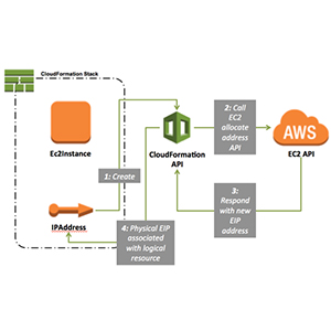 Infrastructure Automation using AWS CloudFormation
